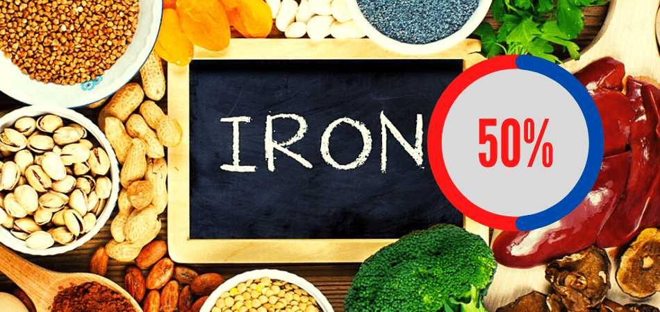 What does iron 50% indicate on a food package?